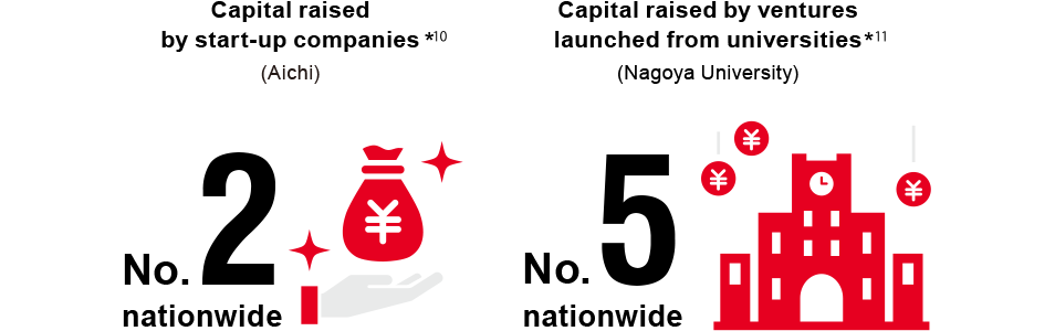 Capital raised by start-up companies*10 (Aichi) Nationwide No. 2 Capital raised by ventures launched from universities*11 (Nagoya University) Nationwide No. 5